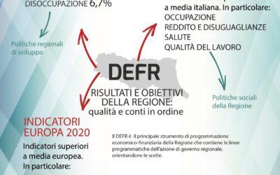 Defr 2018-2020, un atto economico finanziario di trasparenza e di controllo, che punta sulla qualità e i conti in ordine