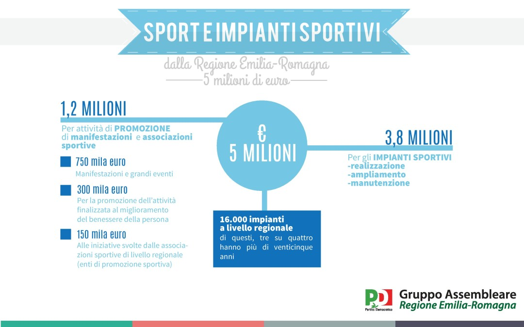 3,8 milioni di euro investiti dalla Regione per gli impianti sportivi